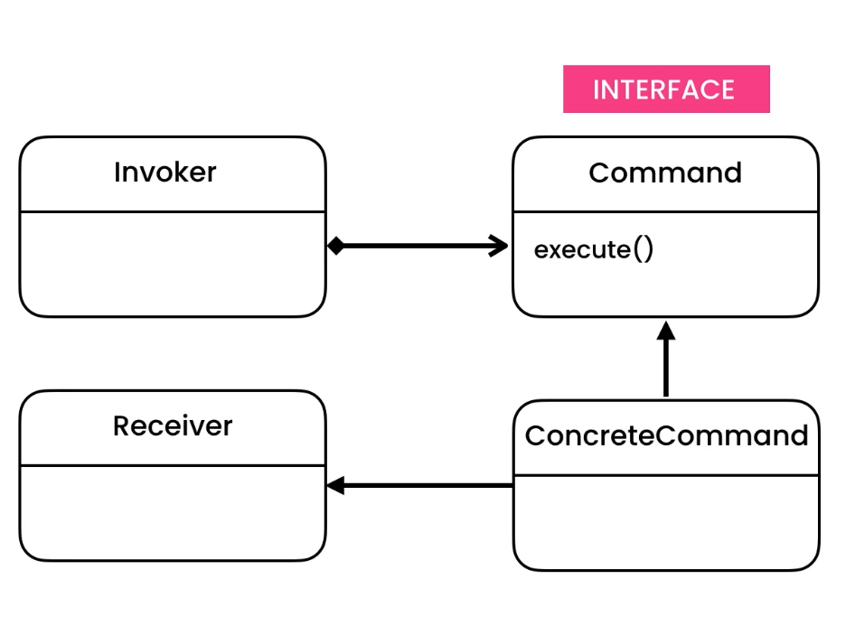 ../_images/designpatterns-command-gof.png