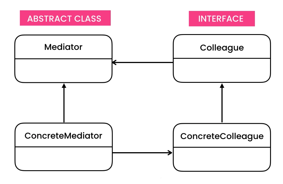 ../_images/designpatterns-mediator-gof.png